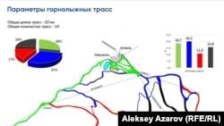 Слайд с параметрами горнолыжных трасс на курорте «Кок-Жайляу». От зеленых и синих (простые) до красных и черных (сложные).