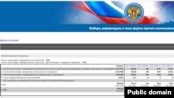 Данные, опубликованные на официальном сайте ЦИК РФ