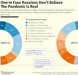 INFOGRAPHIC: One In Four Russians Don't Believe The Pandemic Is Real