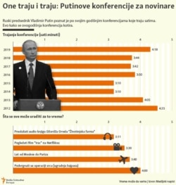 Infographics: The Length Of Putin's Press Conferences