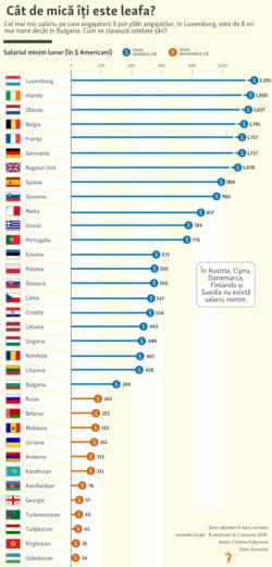 Romania - salariul minim in UE si Moldova