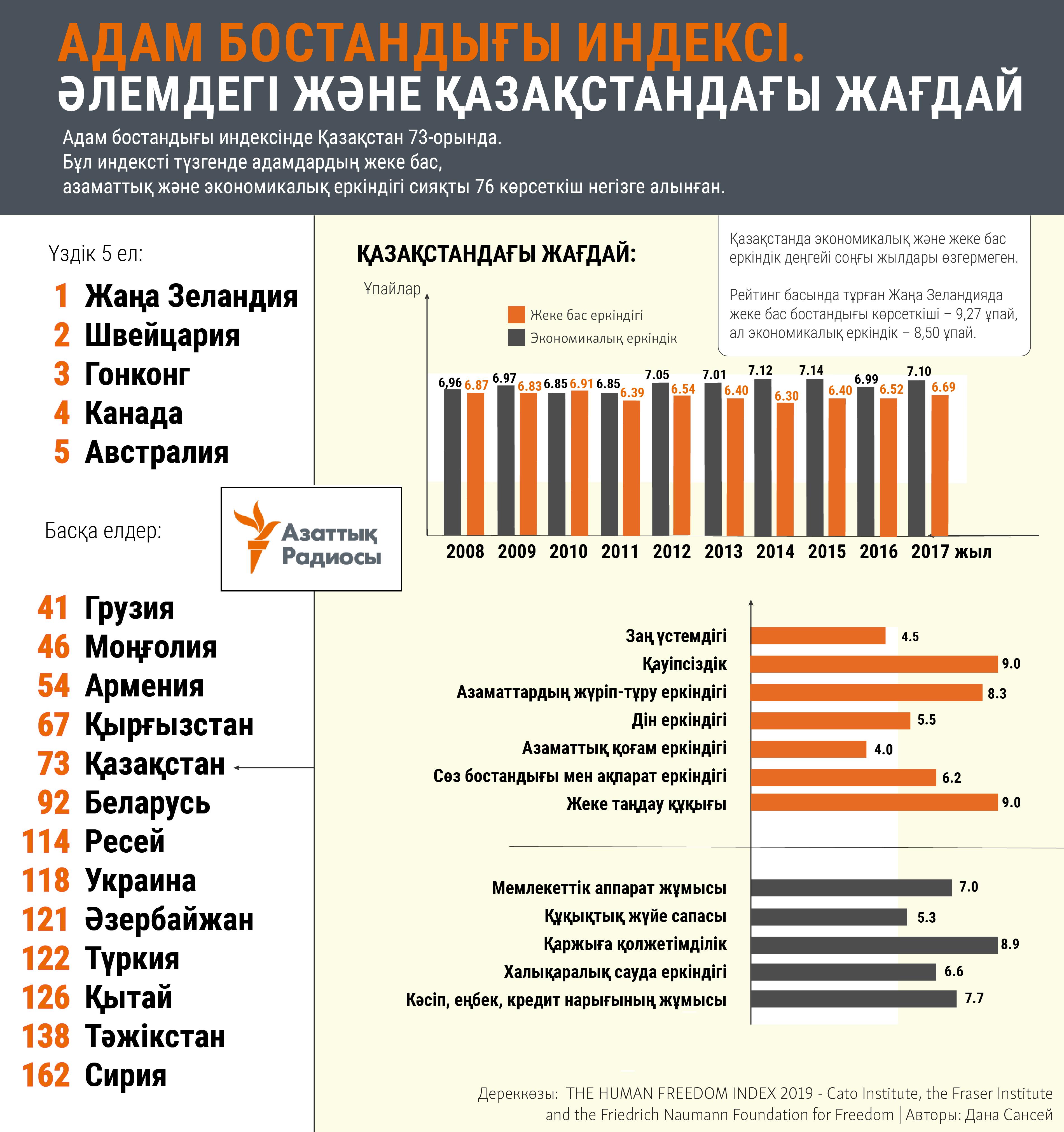 infographic about kazakhstan