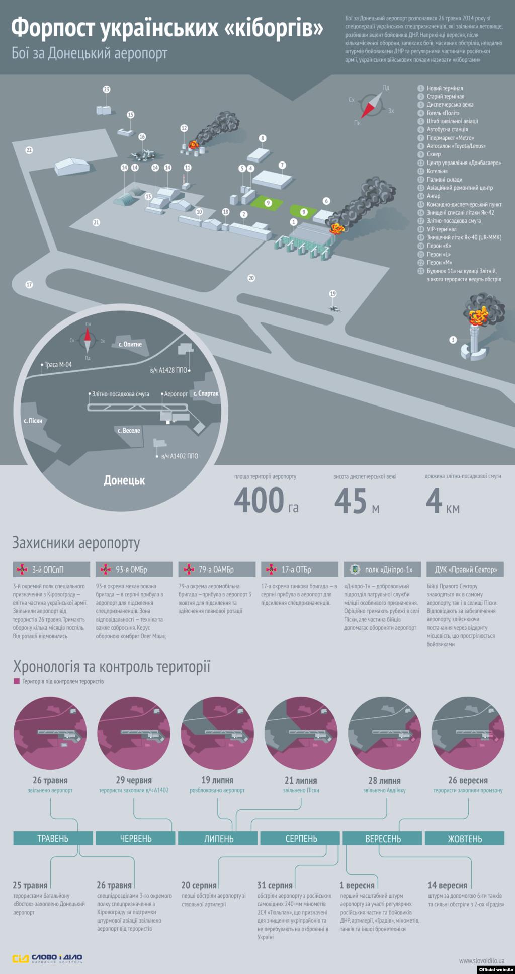 Інфографіка з сайту «Слово і Діло» Всі інфографіки