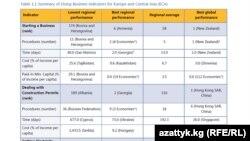 Doin Business - 2014 рейтингинин жыйынтыктары Дүйнөлүк Банктын өкүлчүлүгүнөн алынды