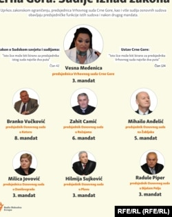 Infographic: Montenegro-Judges above the law