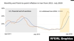 Graph:Monthly and Point-to-point inflation in Iran from 2011- 2019
