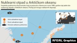 Arktik okeanında radioaktiv tullantılar