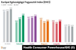 Európai Egészségügyi Fogyasztói Index