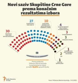 Parliament elections in Montenegro 2020-seats in the Parliament