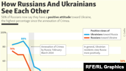 infographic - How Russians And Ukrainians See Each Other