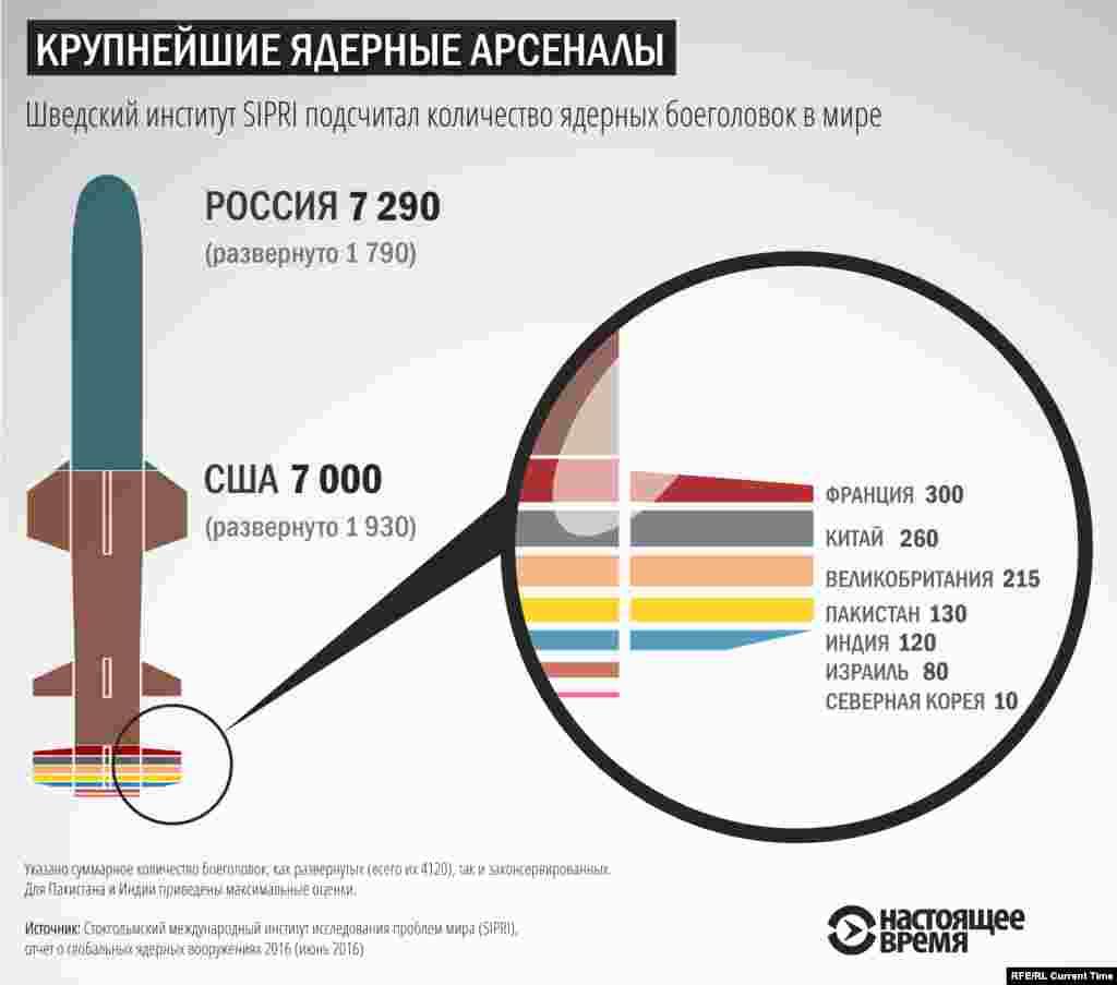 «Развернутые» – означает размещенные на ракетах или на действующих военных базах ядерные боеголовки. Оценки приблизительные, сделаны в январе 2016 года.