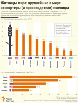 Infographic - Grainaries of the world - RU