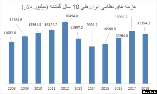 هزینههای نظامی ایران طی ۱۰ سال گذشته (۲۰۰۸- ۲۰۱۸)