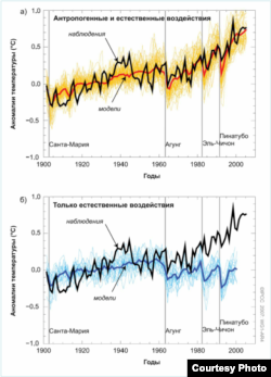 Global Warming graph IPCC report 2007