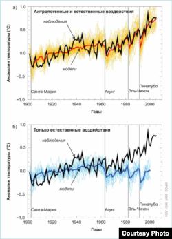 Global Warming graph IPCC report 2007