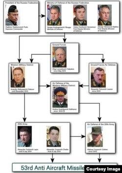 Схема подчинения российской 53-й зенитно-ракетной бригады вплоть до президента России.