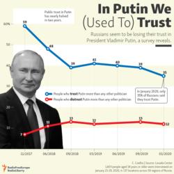 Infographic - Trust In Putin