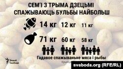 Гадавое спажываньне мяса і рыбы ў беларускіх сем'ях
