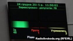 Табло з результатами голосування у Полтавській облраді