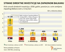 Foreign Direct Investemnts Western Balkan infographic World Investment Report 2019