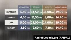 Сравнение цен на овощи в Луганске, Донецке, Краматорске и Симферополе