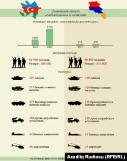 Военные ресурсы Азербайджана и Армении в 2013 году.