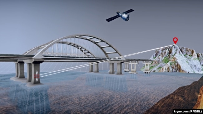 Схема слежения за подвижностью опор Керченского моста