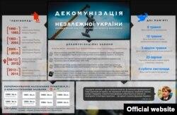Дэкамунізацыя незалежнай Украіны (Інфаграфіка)