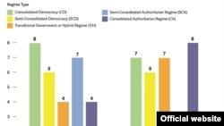 Grafički prikaz pada demokratije u izveštaju Freedom House