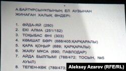 Список песен, сообщенных А. Байтурсыновым А. Затаевичу (экспозиция дома-музея Байтурсынова). Алматы, 3 сентября 2012 года.