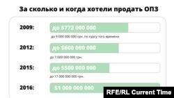 Когда и за сколько хотели продать Одесский припортовый завод, графика Настоящего Времени