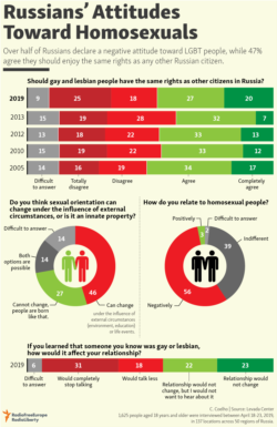 infographic - LGBT Russia