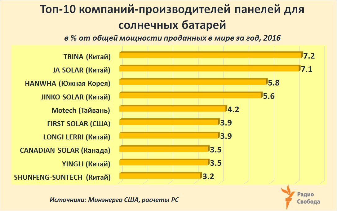 Russia-Factograph-Renewables-Solar-World Top-10 PV Producers