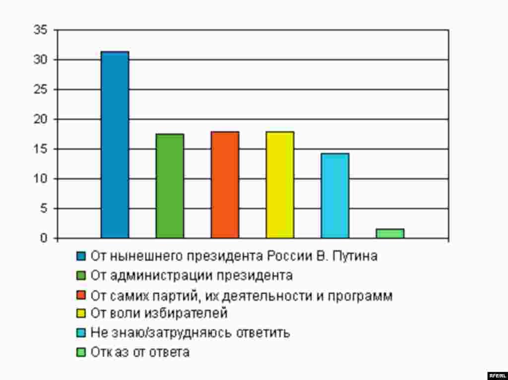От кого зависит, какие партии пройдут в Государственную Думу на выборах в декабре 2007 года?