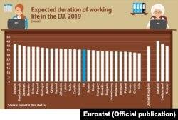 Media anilor de muncă de-a lungul vieții, în statele europene.