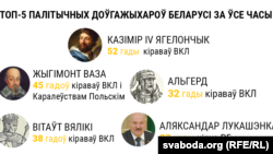 Belarus - top-5 rulers, infographics