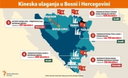 infographic - Chinese investments in Bosnia, Balkan service, June, 2019