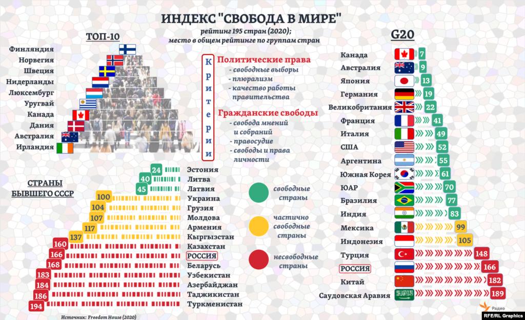 """13 из стран мира, входящих в """"большую двадцатку"""" (G20), эксперты Freedom House относят к категории """"свободные. Замыкает эту группа Индия – 83-е место в общем рейтинге 2020 года. Среди стран бывшего СССР """"свободных"""" – лишь три. Россия до 2004 года оставалась в категории """"частично свободные"""" (133-е место среди 192 стран в рейтинге 2003 года), после этого – в """"несвободные"""". В рейтинге 2020 года Россия оказалась на 166-м месте из 195: перед ней – Руанда, Египет и Конго, следом – Вьетнам, Беларусь и Эсватини."""