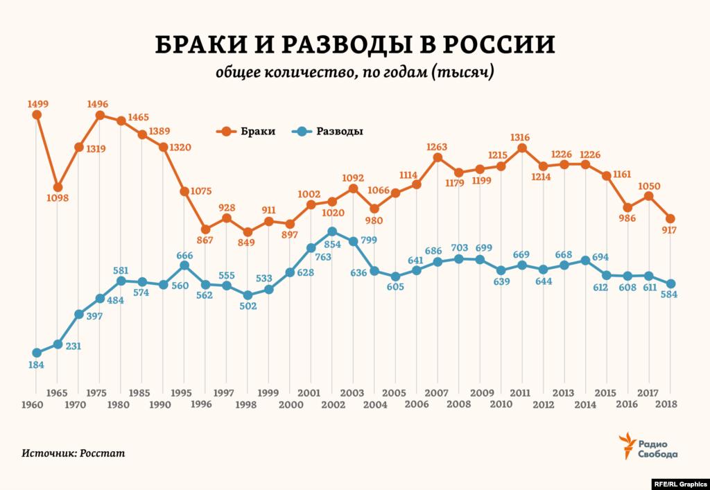 С 1960 года в России количество браков сократилось на 40%(почти как в Европе). Тогда как разводов в стране стало теперь в 3 раза больше (в Европе – в 2,5 раза больше).