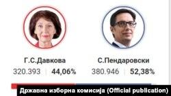 Резултати при преброени 90 отсто од гласовите
