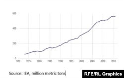 C02 Emissions Iran Source: IEA, million metric tons