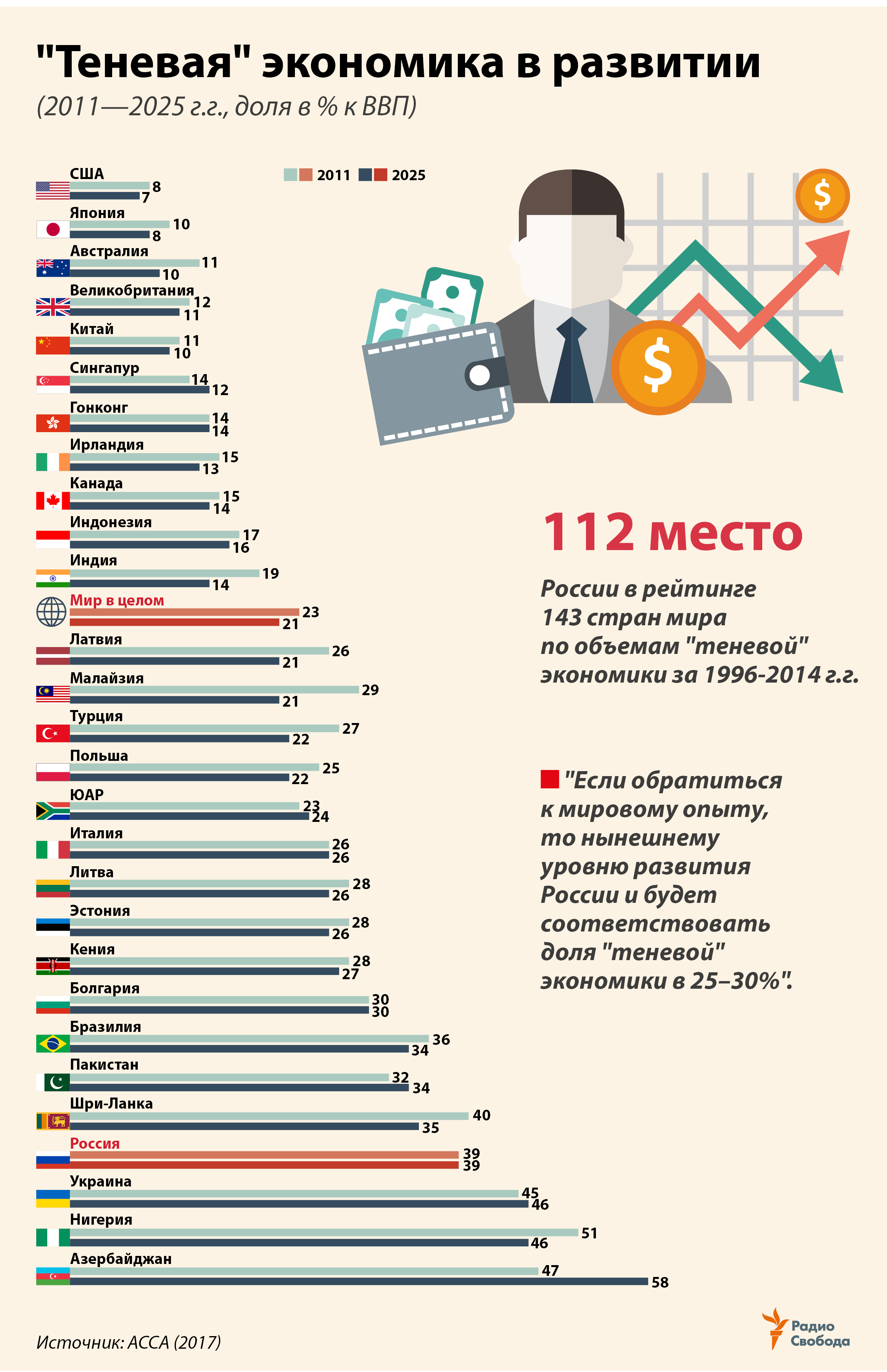 Russia -- Factograph -- Shadow Economy in development