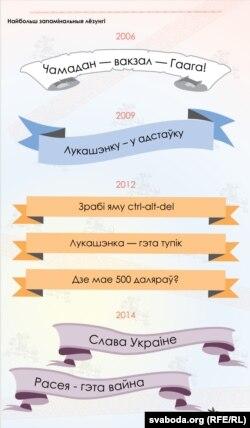 «Дні Волі» минулих років: як змінювалися слогани і хедлайнери?