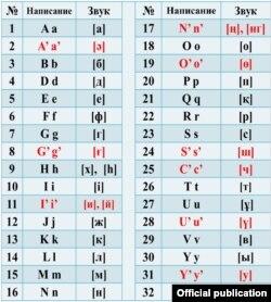 Қазақстан президенті Нұрсұлтан Назарбаевтың жарлығымен бекітілген қазақ әліпбиінің латын графикасындағы нұсқасы.