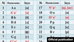 Қазақ тілінің латын графикасындағы әліпбиінің апострофты нұсқасы