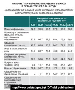Cкрыншот са зборніку Белстату «Беларусь у лічбах-2018»