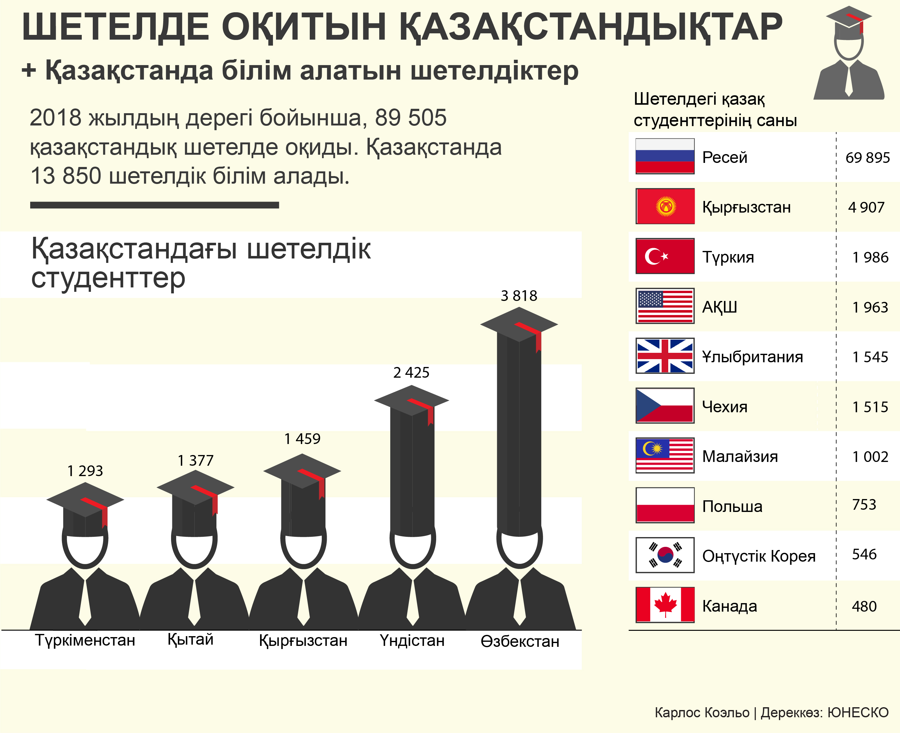 infographic about students