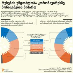 Georgia -- coronavirus infographic russians