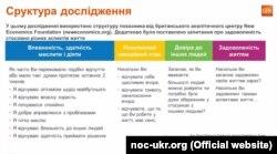 Cтруктура дослідження про рівень задоволення української молоді життям