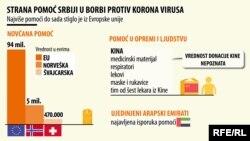 Infografika: Strana pomoć Srbiji u borbi protiv korona virusa, 27. mart 2020.